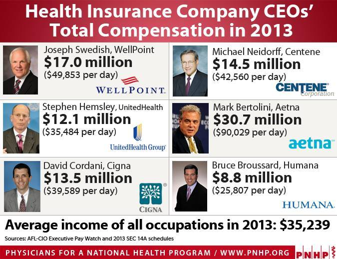 Healthcare Insurance Carriers Ridiculously excessive salary.   Could this be a part of our nation's healhcare issues?